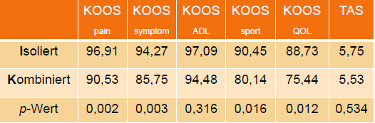 Abbi. 1: Ergebnisse des KOOS und TAS im Vergleich isolierter mit kombinierter Meniskusverletzung